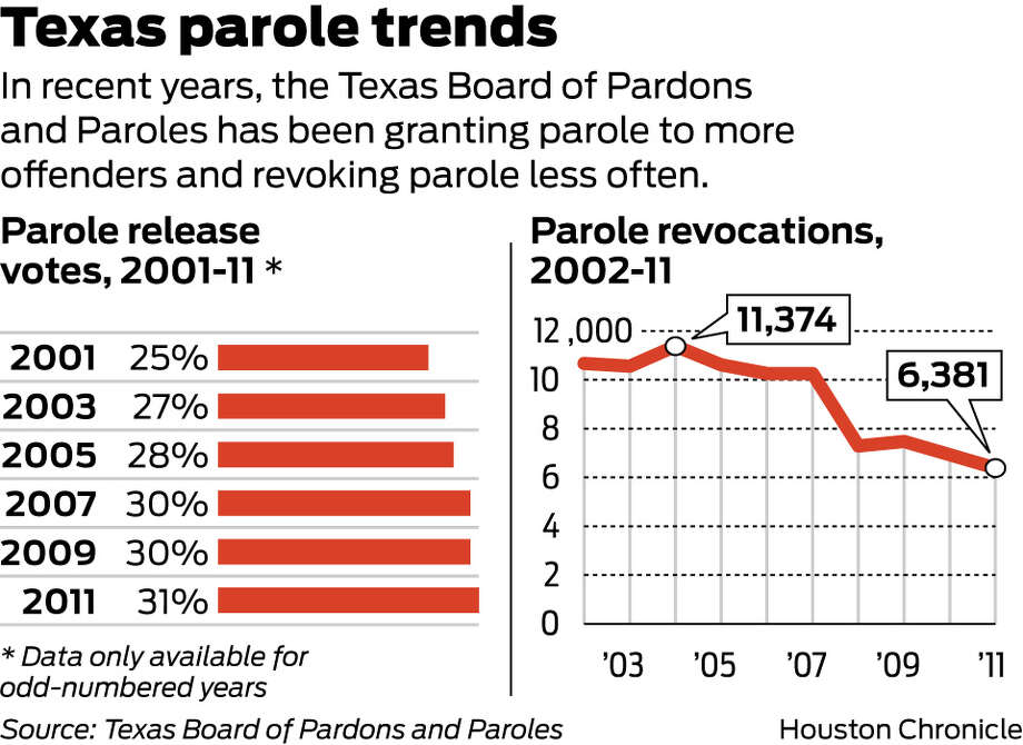 Texas says rise in paroles gives state bragging rights