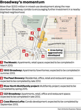 More than $200 million in mixed-used development along the near downtown Broadway corridor is encouraging further investment in a nearby blighted neighborhood.  Photo: Mike Fisher