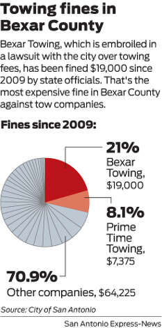 Bexar Towing, which is embroiled in a lawsuit with the city over towing fees, has been fined $19,000 since 2009 by state officials. That's the most expensive fine in Bexar County against tow companies. Photo: Harry Thomas