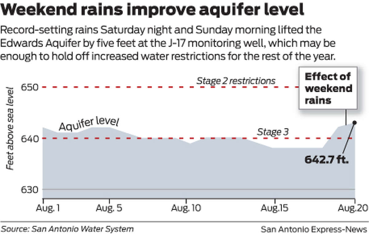 Record-setting rains Saturday night and Sunday morning lifted the Edwards Aquifer by five feet at the J-17 monitoring well, which may be enough to hold off increased water restrictions for the rest of the year.