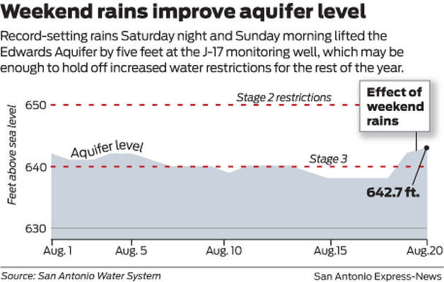Record-setting rains Saturday night and Sunday morning lifted the Edwards Aquifer by five feet at the J-17 monitoring well, which may be enough to hold off increased water restrictions for the rest of the year.   Photo: Mike Fisher