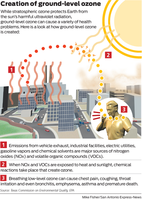 San Antonio Violates Federal Air Quality Standards San