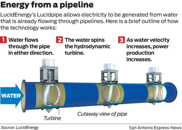 LucidEnergy's Lucidpipe allows electricity to be generated from water that is already flowing through pipelines. Photo: Mike Fisher
