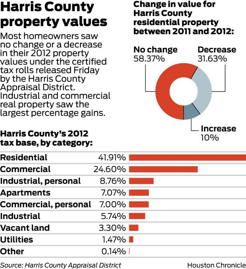 Harris County Property Tax Auction