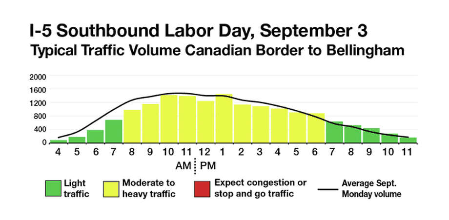 The graph shows how many cars the state Department of Transportation projects to be on the road each hour for Labor Day weekend. As the graphs turn from green to yellow, drivers can expect some congestion. During the red hours, traffic analysts predict travel will reach roadway capacity, when any small incident can cause significant backups. The black line running shows typical summer traffic. Photo: WSDOT