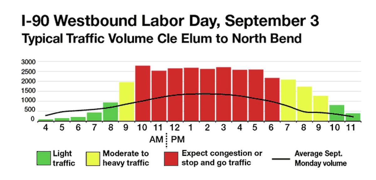 The graph shows how many cars the state Department of Transportation projects to be on the road each hour for Labor Day weekend. As the graphs turn from green to yellow, drivers can expect some congestion. During the red hours, traffic analysts predict travel will reach roadway capacity, when any small incident can cause significant backups. The black line running shows typical summer traffic.