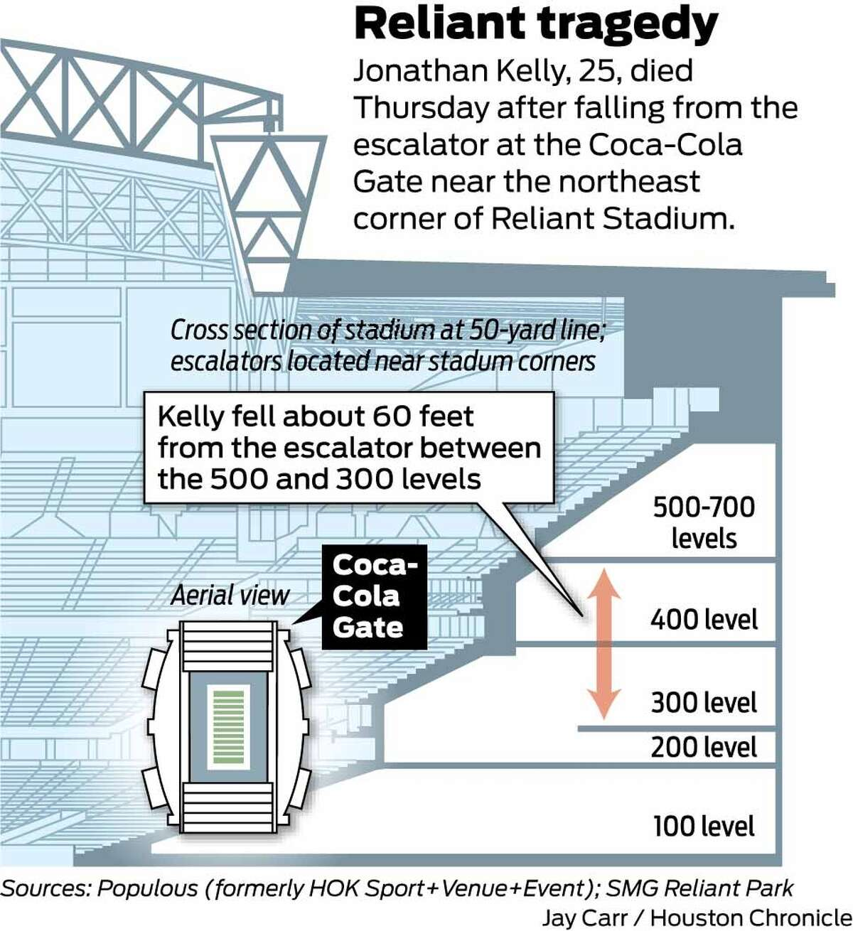 This schematic details the height from which Jonathan Kelly fell Thursday from an escalator at Reliant Stadium.