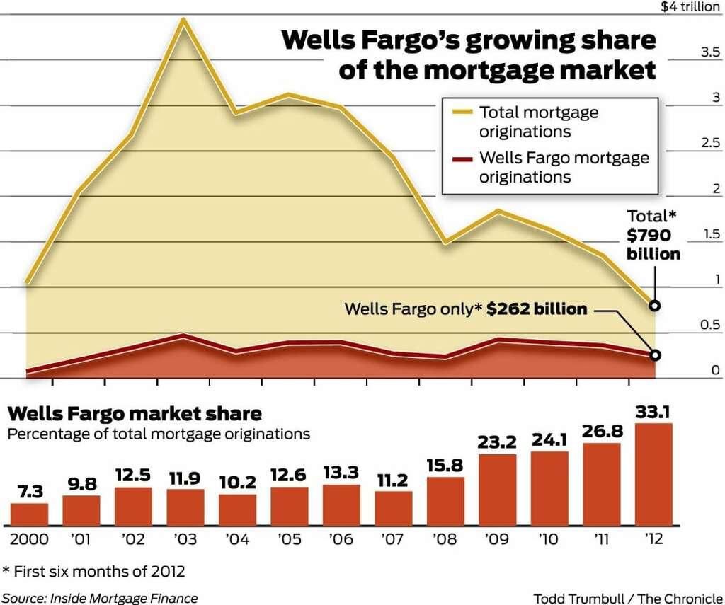 wells fargo has third of mortgage market sfgate
