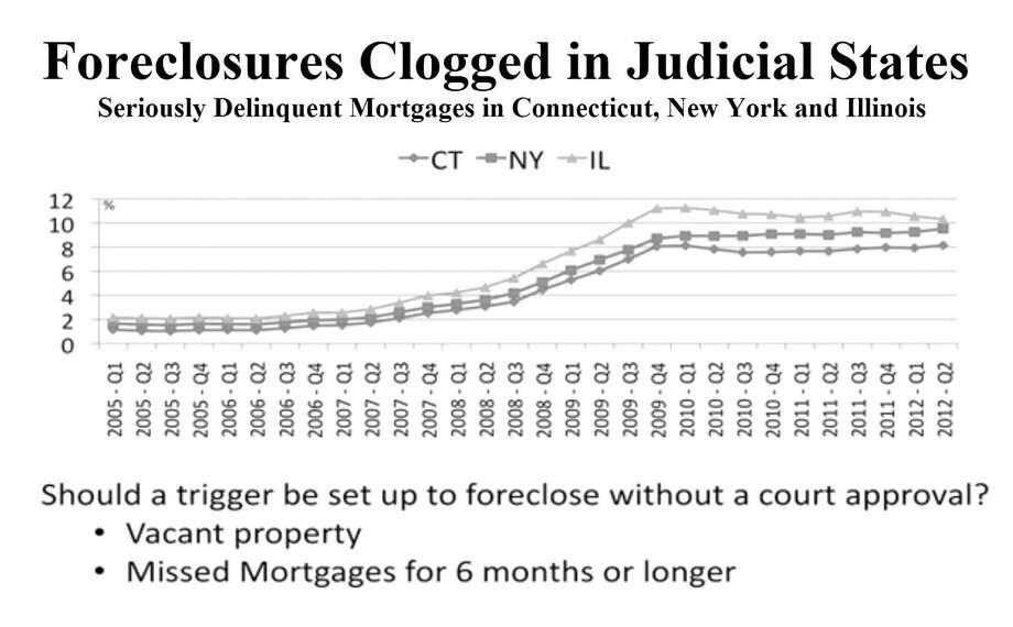 This chart compares the number of seriously delinquents mortgages in Connecticut, New York and Illinois. Photo: Contributed Photo