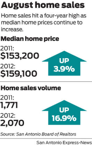 Home sales hit a four-year high as median home prices continue to increase. Photo: Mike Fisher