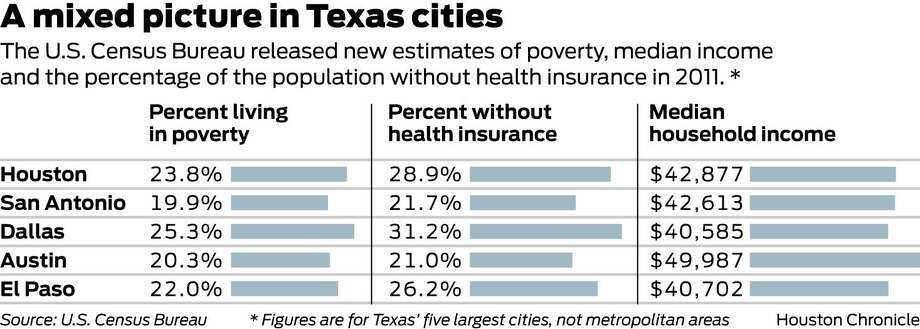 Houston Poverty Up But So Is Income Across The City Houston Chronicle