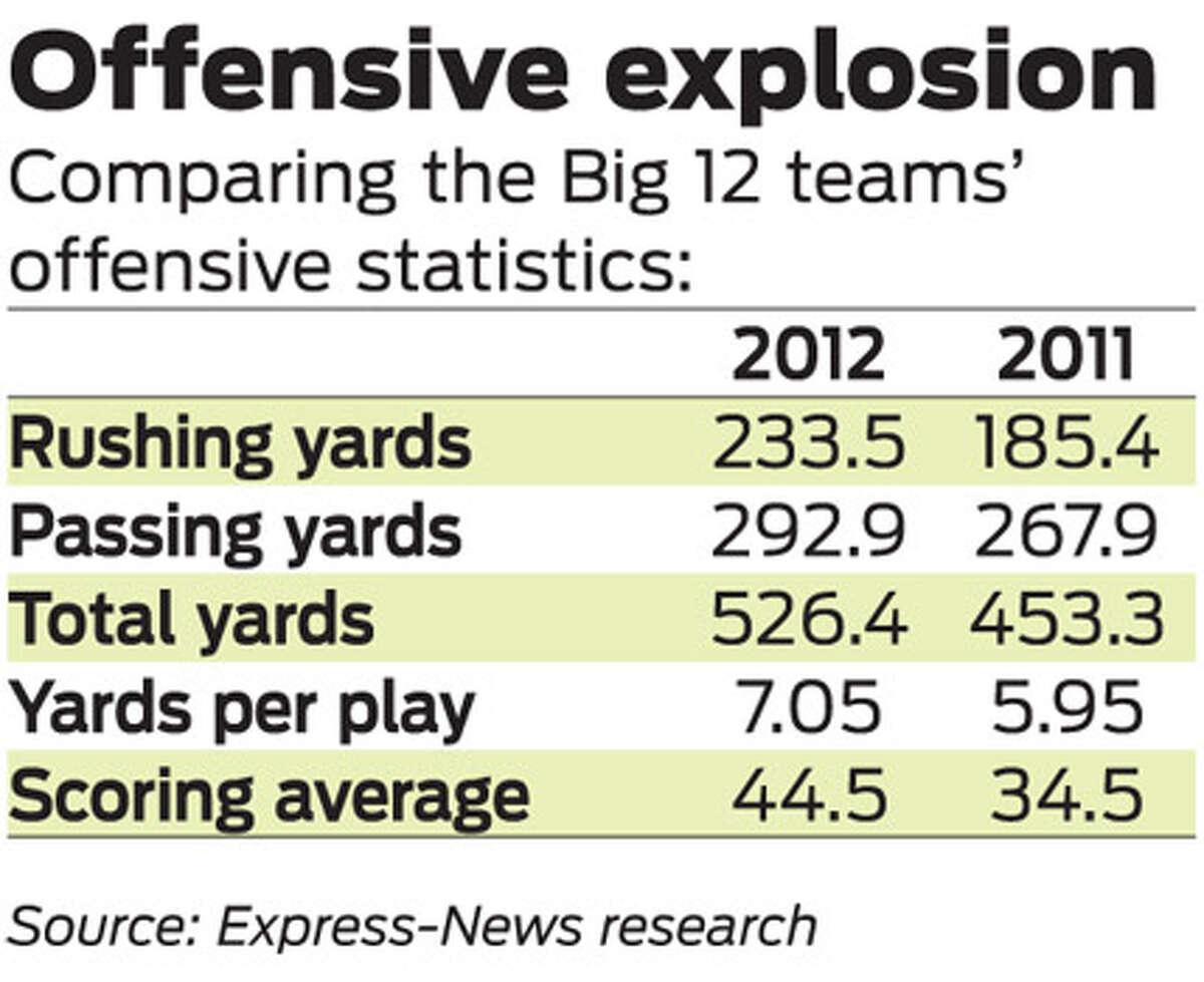 Comparing the Big 12 teams' offensive statistics.