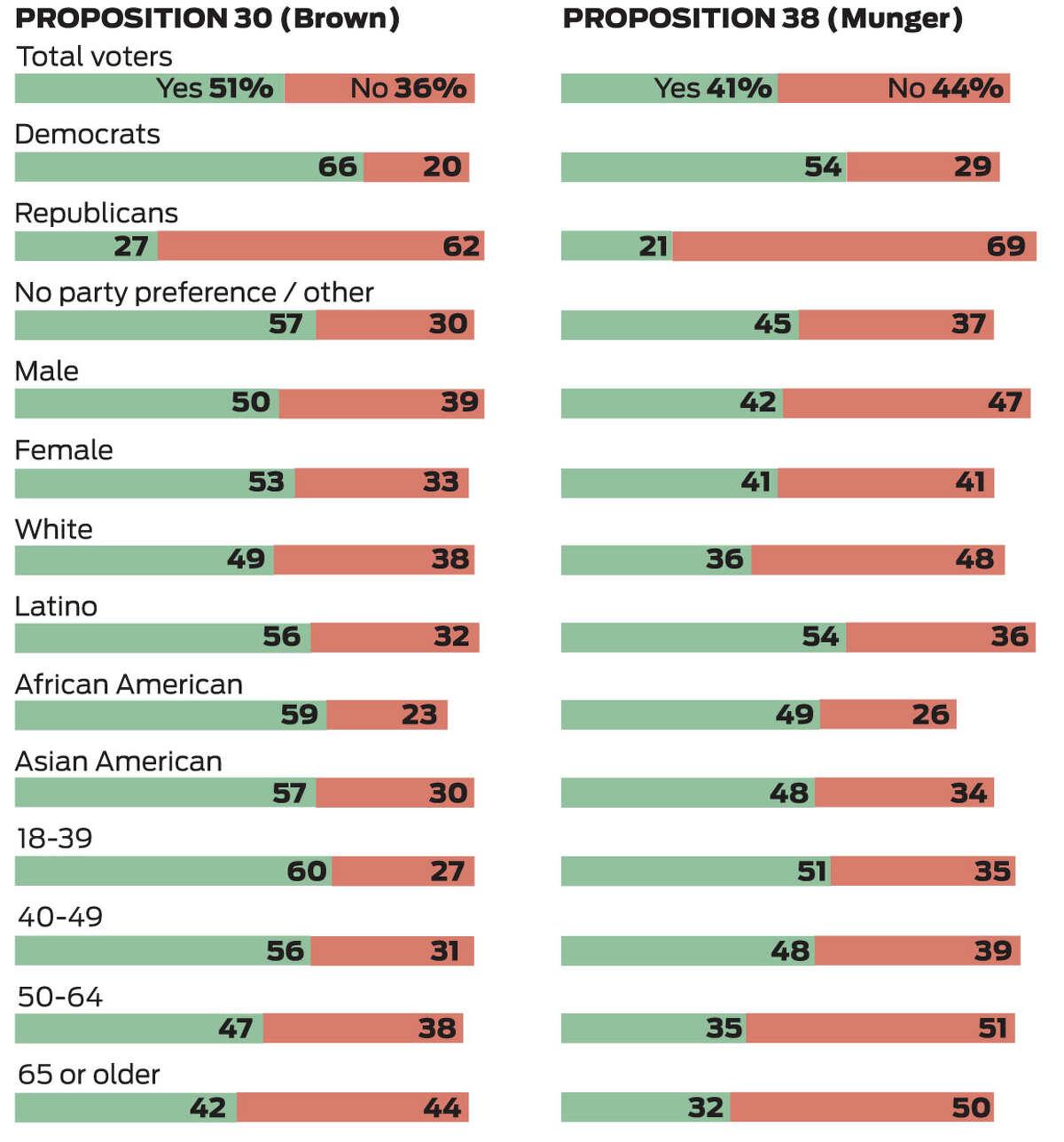 Field Poll Tax Initative Props. 30 and 38