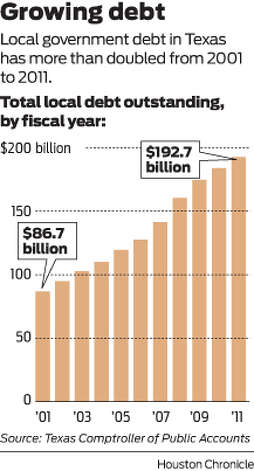 Local government debt in Texas has more than doubled from 2001 to 2011.  Photo: Houston Chronicle
