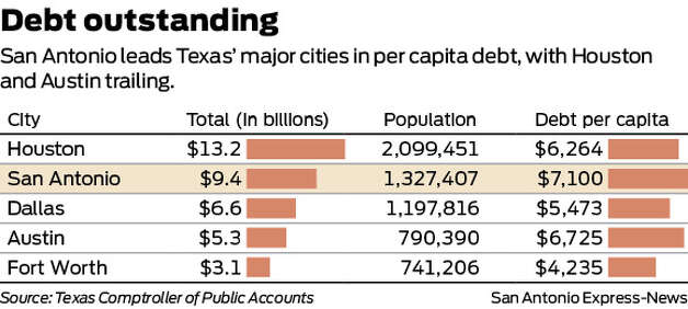 San Antonio leads Texas' major cities in per capita debt, with Houston and Austin trailing. 