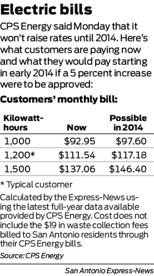 CPS Energy said Monday it won't raise rates until 2014. Here's what customers are paying now, and what they would pay starting in early 2014 if a 5 percent increase were to be approved. Photo: Harry Thomas