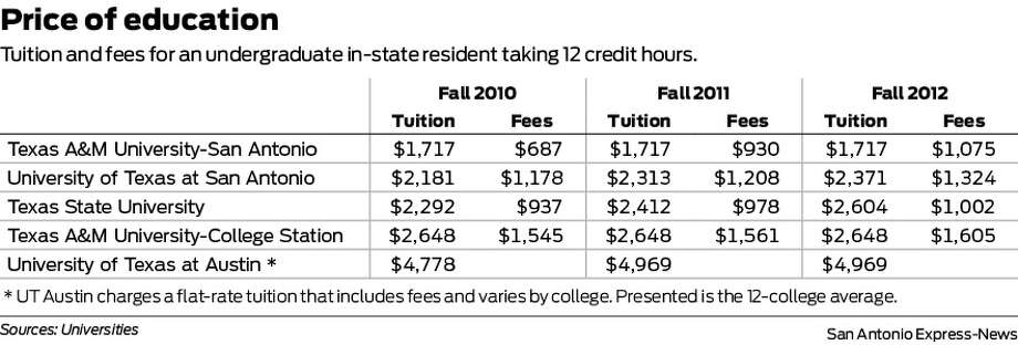 Tuition and fees for an undergraduate in-state resident taking 12 credit hours.