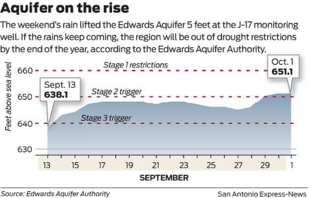 The weekend's rain lifted the Edwards Aquifer 5 feet at the J-17 monitoring well. If the rains keep coming, the region will be out of drought restrictions by the end of the year, according to the Edwards Aquifer Authority. Photo: Mike Fisher