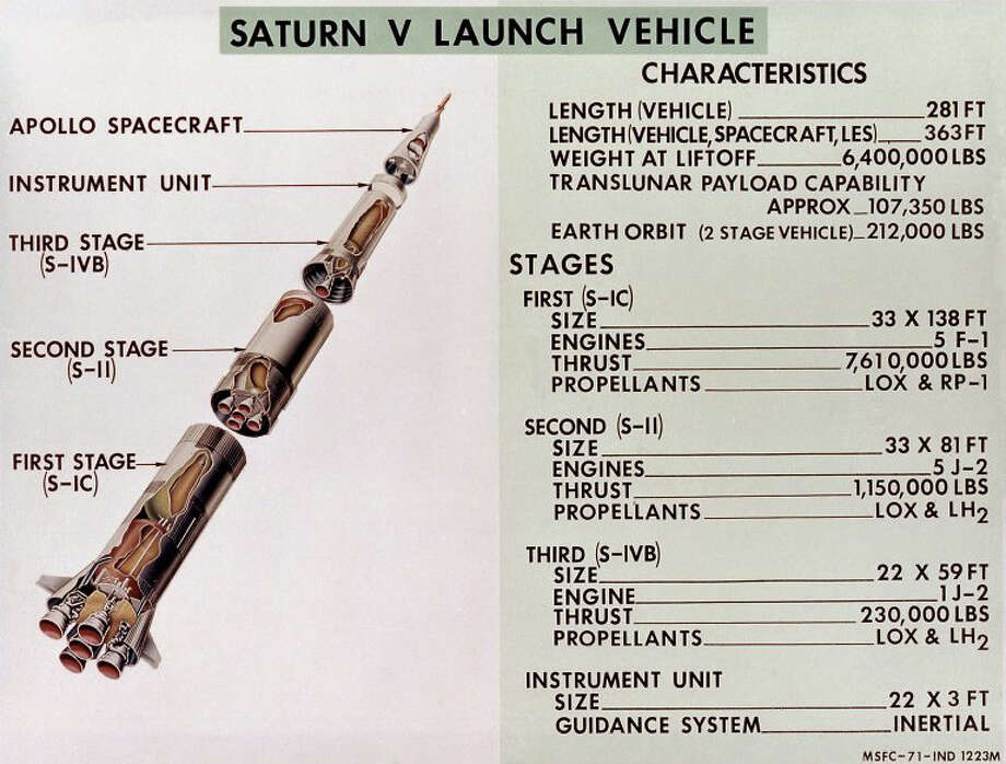 A cutaway diagram of the Saturn V launch shows its three stages, the instrument unit and the Apollo spacecraft. Photo: NASA Marshall Space Flight Center