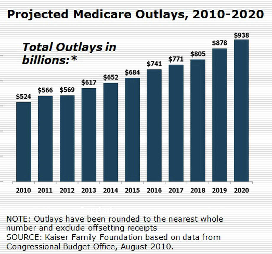 Projected Medicare Outlays 2010-2020 Photo: Contributed