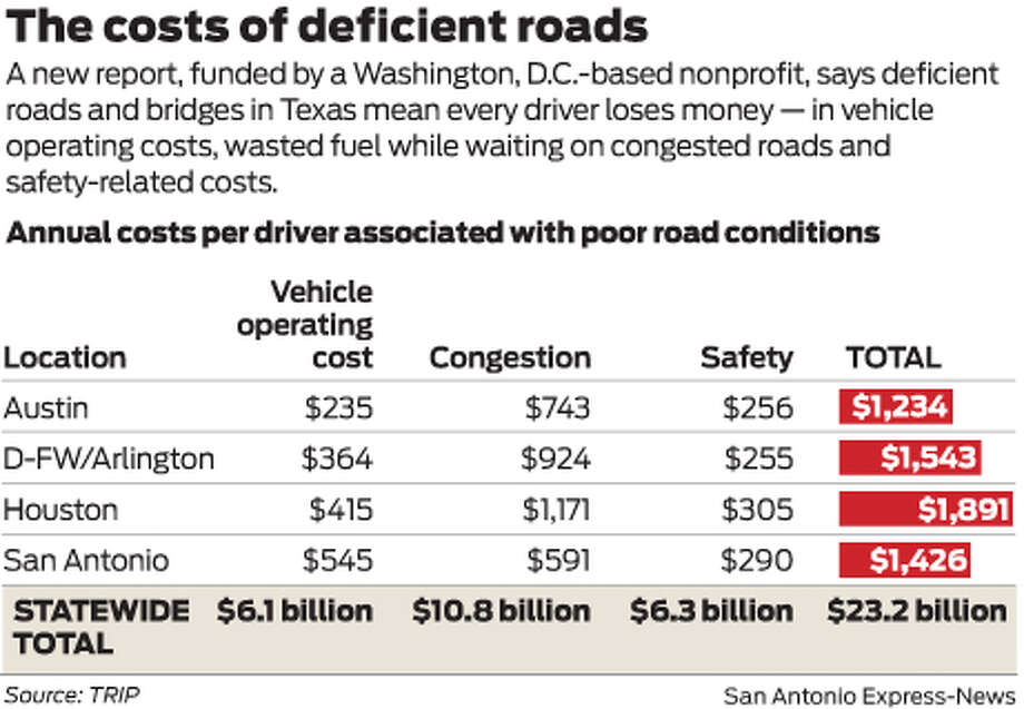 A new report, funded by a Washington, D.C.-based nonprofit, says deficient roads and bridges in Texas mean every driver loses money — in vehicle operating costs, wasted fuel while waiting on congested roads and safety-related costs.  Photo: Mike Fisher