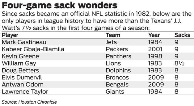 Four-game sack wonders Photo: Houston Chronicle Graphic