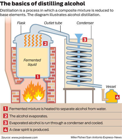 Distillation is a process in which a composite mixture is reduced to base elements. The diagram illustrates alcohol distillation. Photo: Mike Fisher