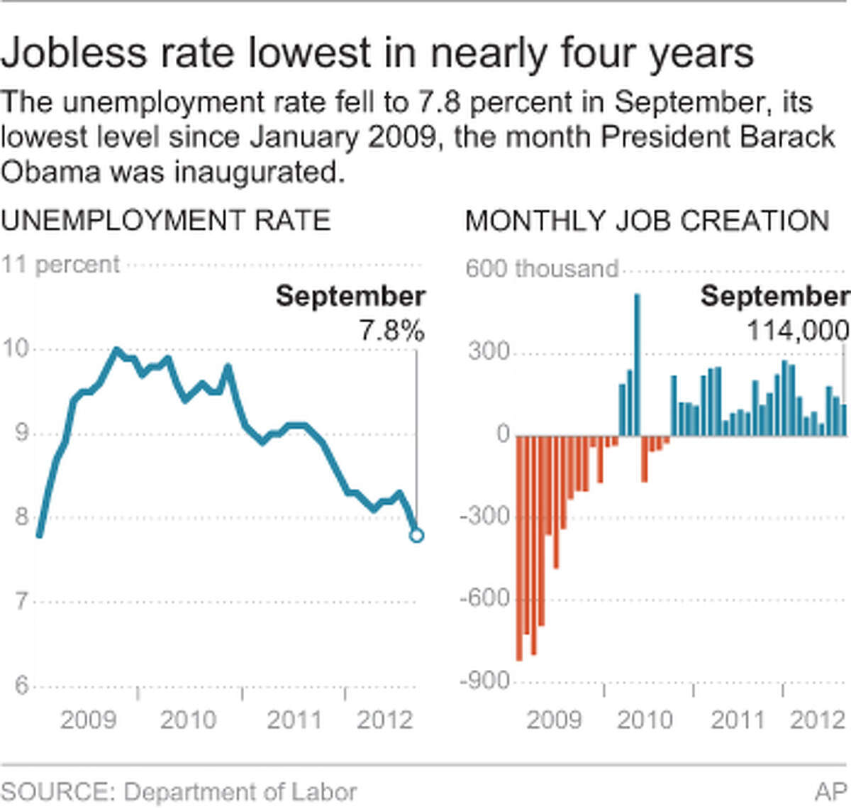 The unemployment rate fell to 7.8 percent in September, its lowest level since January 2009, the month President Barack Obama was inaugurated.