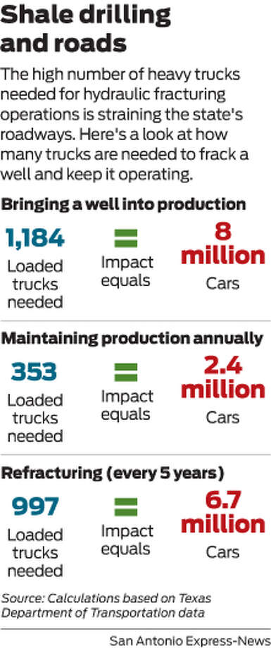 The high number of heavy trucks needed for hydraulic fracturing operations is straining the state's roadways. Here's a look at how many trucks are needed to frack a well and keep it operating. Photo: Mike Fisher