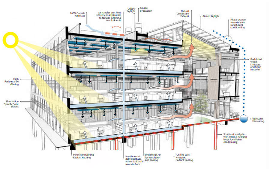 This image shows some of the efficiency features of the building. Photo: U.S. General Services Administration