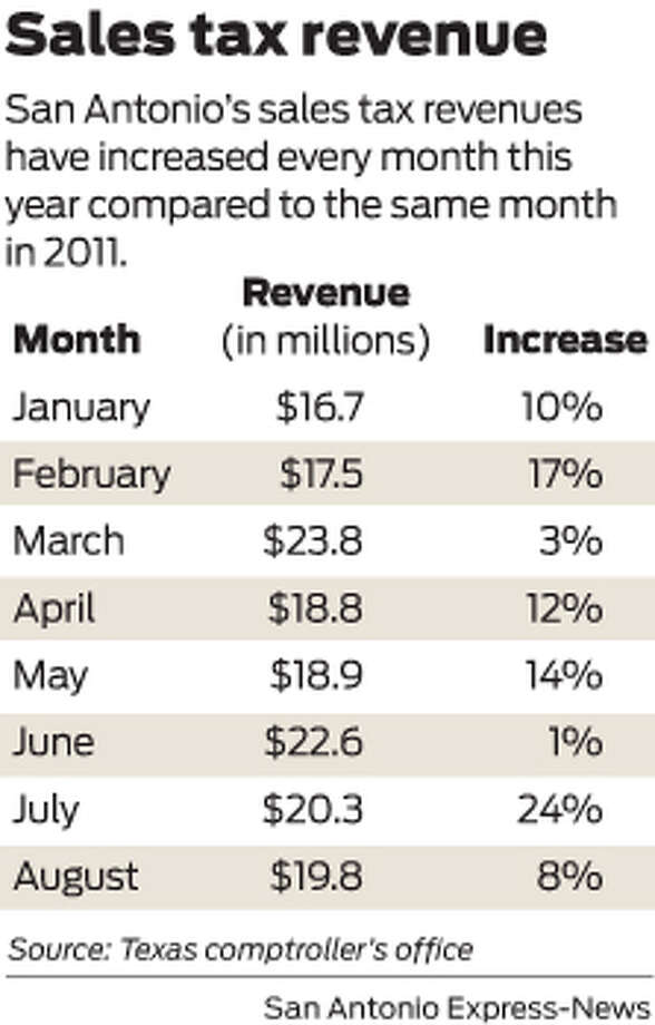 San Antonio's sales tax revenues have increased every month this year compared to the same month in 2011. Photo: Mike Fisher