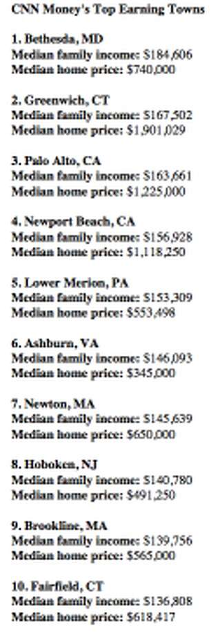 The top 10 highest earning towns (CNN Money)