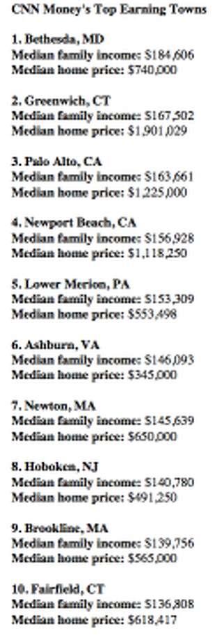 The top 10 highest earning towns (CNN Money)