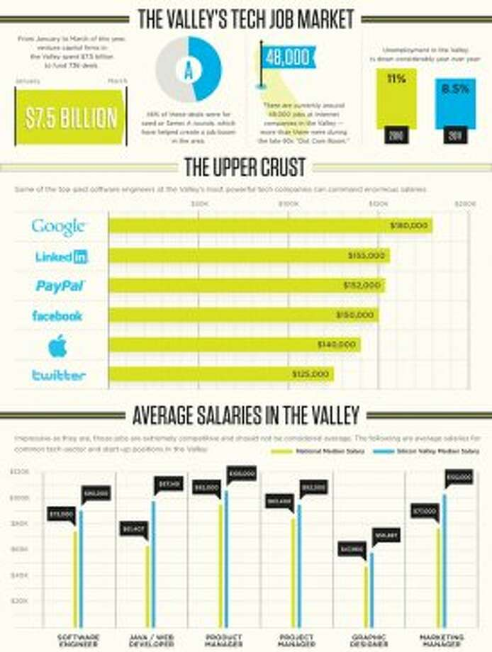 Where the high salaries are coming from (AOL Jobs)