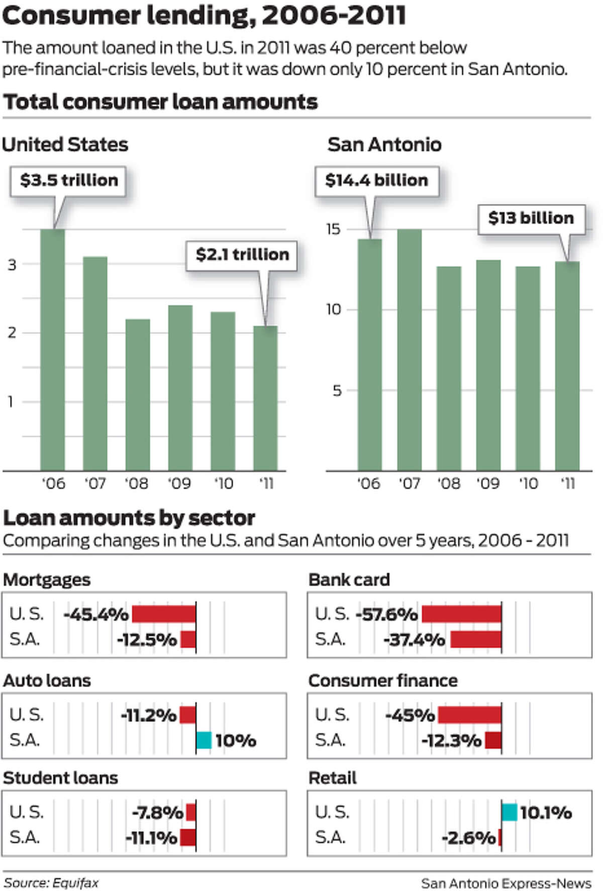 The amount loaned in the U.S. in 2011 was 40 percent below pre-financial-crisis levels, but it was down only 10 percent in San Antonio.