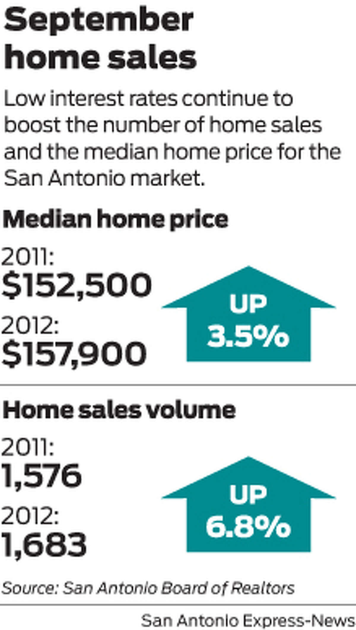 Low interest rates continue to boost the number of home sales and the median home price for the San Antonio market.