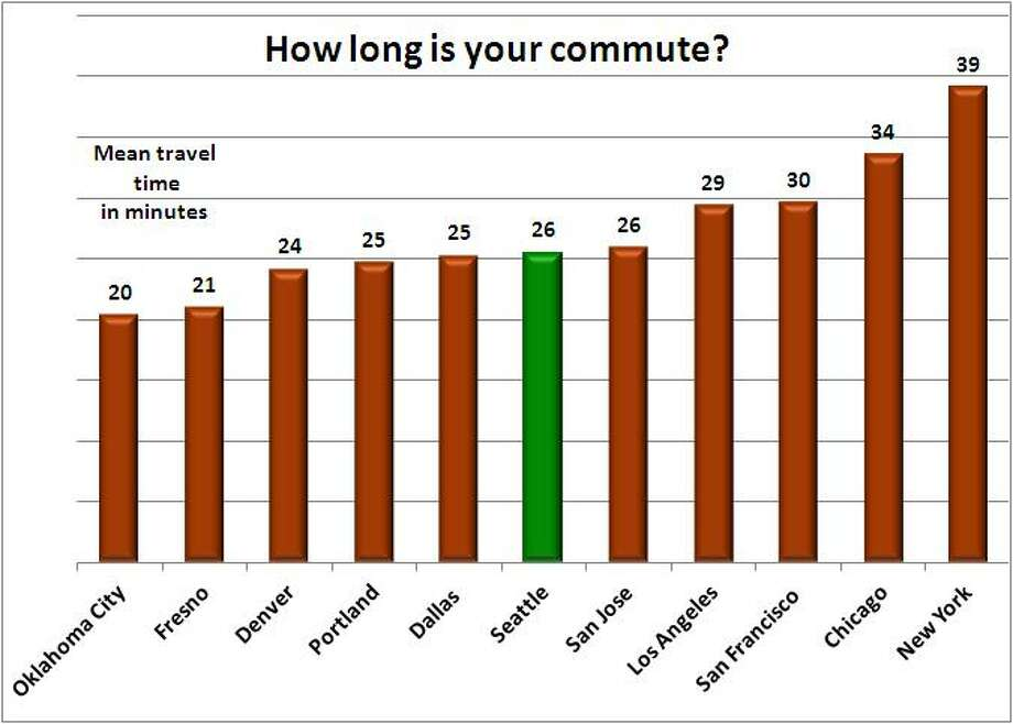 Back to New Yorkers. They may have the lowest rate of solo car commutes, but they have longest commute of big-city dwellers. They spend 39 minutes going to work, while Seattleites spend 26 minutes. Oklahoma City residents have the shortest commute of 20 minutes. Source: 2011 American Community Survey, 1-year estimate, U.S. Census.  Photo: .