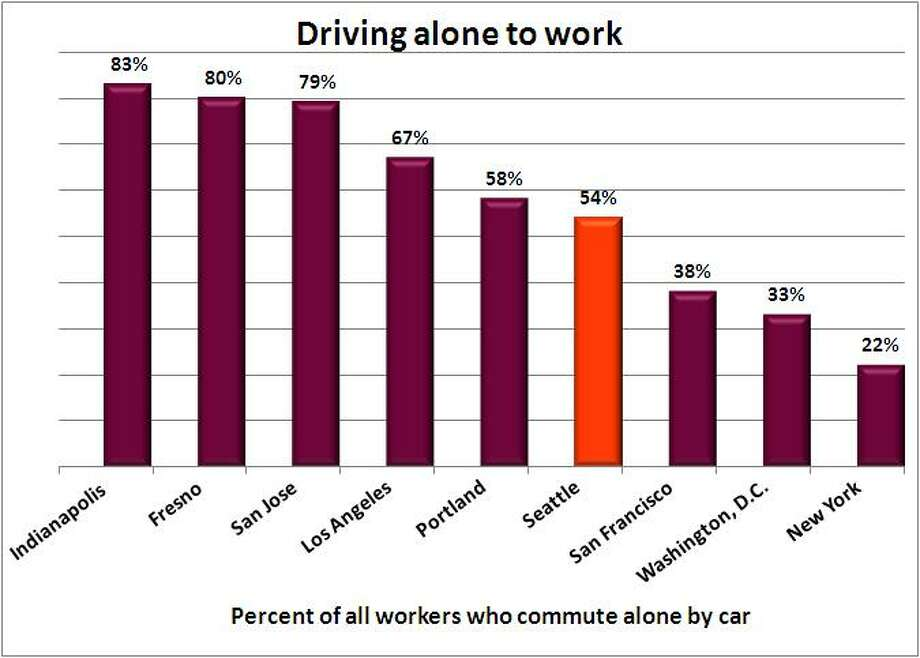 Seattle's solo commute rate is pretty average against other cities. Indianapolis workers spend the most commute time alone in a car - it's 83 percent of all their commutes. New Yorkers have the lowest, at 22 percent. (They do have great mass transit, but have a big drawback). Source: 2011 American Community Survey, 1-year estimate, U.S. Census.  Photo: .