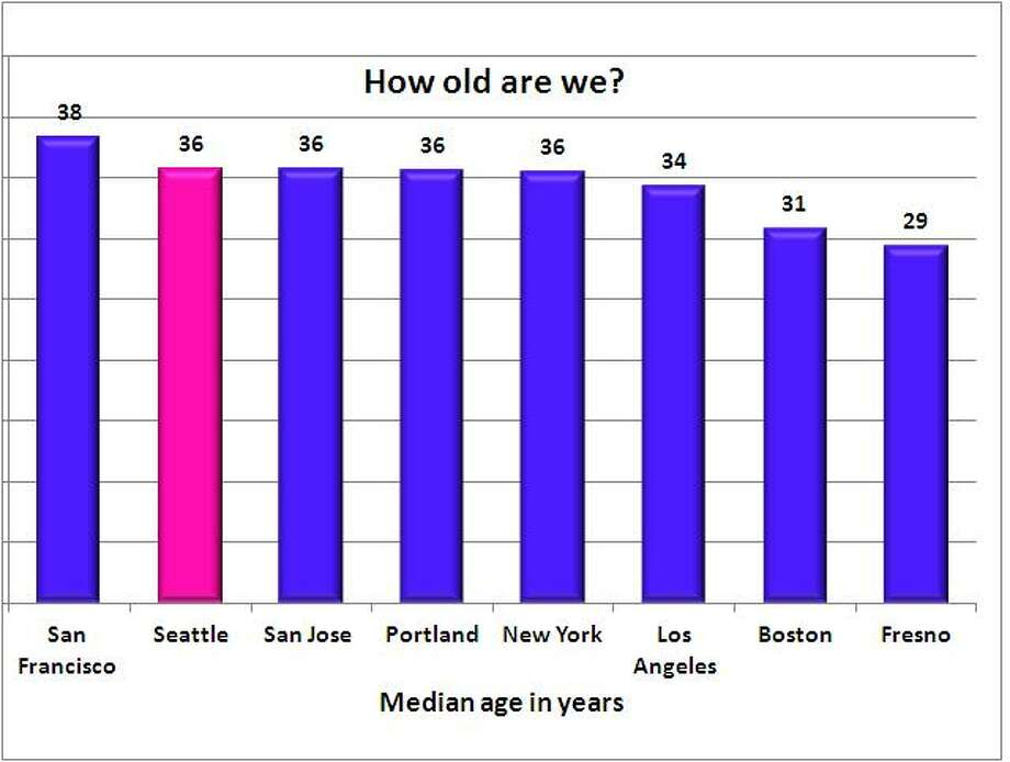 Seattle's median age is 36, making us No. 3 in oldest median age among big cities. We tied with many cities, including Las Vegas, San Jose, Portland and New York. San Francisco has the oldest age of 38; Fresno has the youngest at 29. Median age of Americans? It's 37. Source: 2011 American Community Survey, 1-year estimate, U.S. Census.  Photo: .