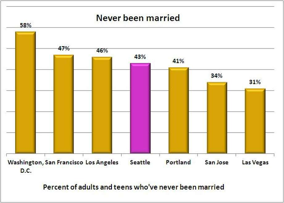 Our marriage rate is pretty much in the middle compared with other big cities. Washington, D.C. has the highest rate of never-been-marrieds - 58 percent - while Oklahoma City and Las Vegas tied for lowest. Only 31 percent of people have never walked down the aisle in those cities. Source: 2011 American Community Survey, 1-year estimate, U.S. Census.  Photo: .