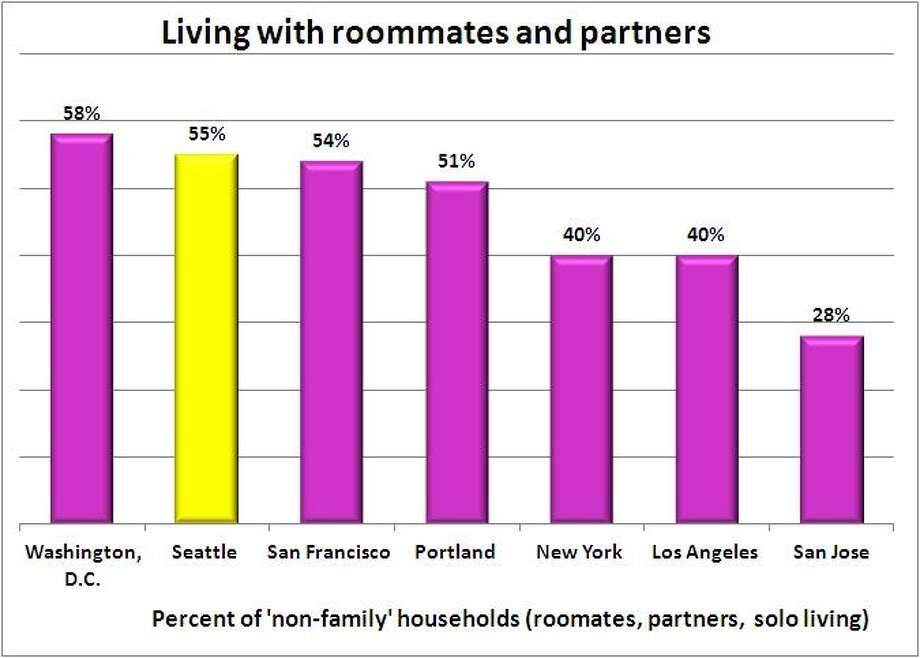 "More than half - 55 percent - of Seattle's households are ""non-family,"" meaning no one is related. That makes us No. 2 for highest rate of living with people who aren't your family. Washington, D.C. ranks No. 1. El Paso and San Jose tied for last. Source: 2011 American Community Survey, 1-year estimate, U.S. Census.  Photo: ."