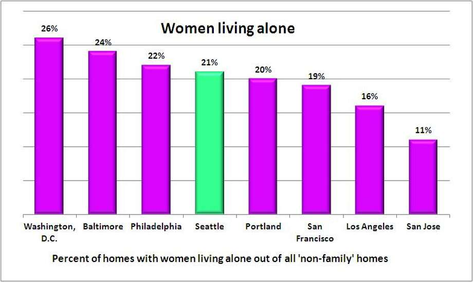Women living alone make up 21 percent of non-family homes in Seattle. That makes Seattle No. 5 for highest rate in this area, in a tie with Denver and Detroit. Washington, D.C. has the highest rate of solo women in non-family homes; San Jose has the lowest. Source: 2011 American Community Survey, 1-year estimate, U.S. Census.  Photo: .