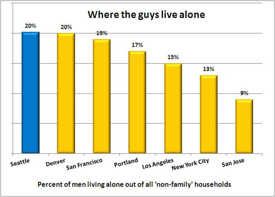 "About 20 percent of Seattle's ""non-family"" households (where people aren't related) consist of guys living alone. That's a tie with Denver for first place. San Francisco and Washington, D.C. came in second and third, respectively; Fresno and San Jose came in last. Source: 2011 American Community Survey, 1-year estimate, U.S. Census. Photo: ."