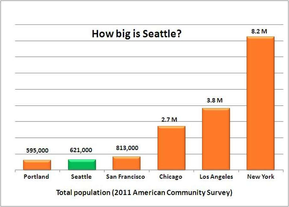 ... America's 22nd biggest city. Source: 2011 American Community Survey, 1-year estimate, U.S. Census.  Photo: .