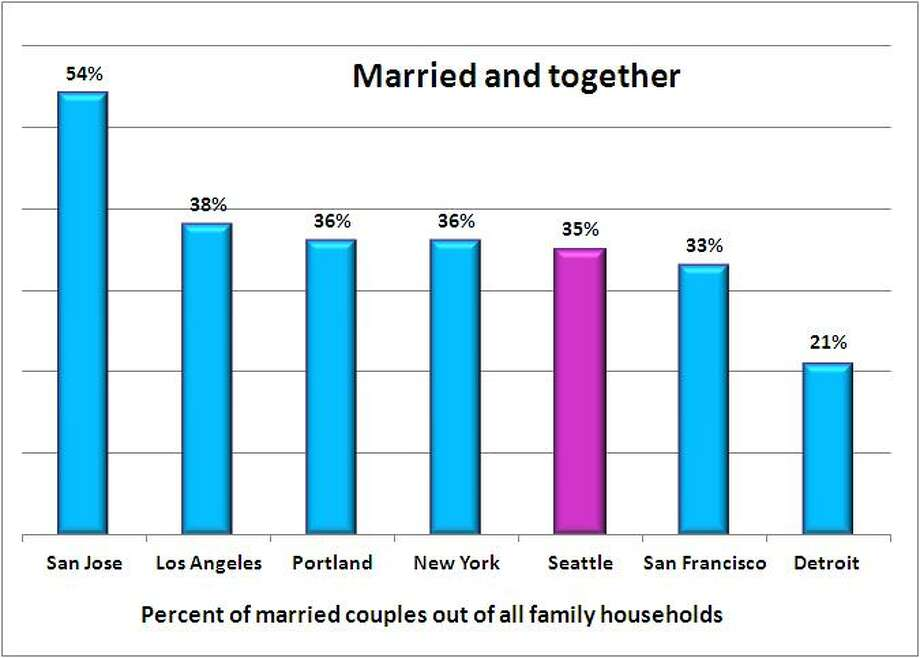 Seattle's rate of married-couple homes also falls near the median among rates of other big cities. San Jose has the highest rate - 54  percent - of married couples in family homes; Detroit and  Washington, D.C. tied for lowest, at 21 percent. Source: 2011  American Community Survey, 1-year estimate, U.S. Census.