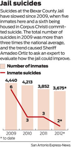 Suicides at the Bexar County Jail have slowed since 2009, when five inmates here and a sixth being housed in Corpus Christi committed suicide. The total number of suicides in 2009 was more than three times the national average, and the trend caused Sheriff Amadeo Ortiz to ask an expert to evaluate how the jail could improve.  Photo: Harry Thomas