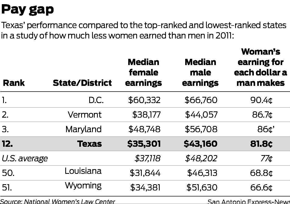Texas Wage Gap 12th Lowest San Antonio Express News