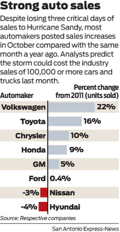 Despite losing three critical days of sales to Hurricane Sandy, most automakers posted sales increases in October compared with the same month a year ago. Analysts predict the storm could cost the industry sales of 100,000 or more cars and trucks last month. Photo: Harry Thomas
