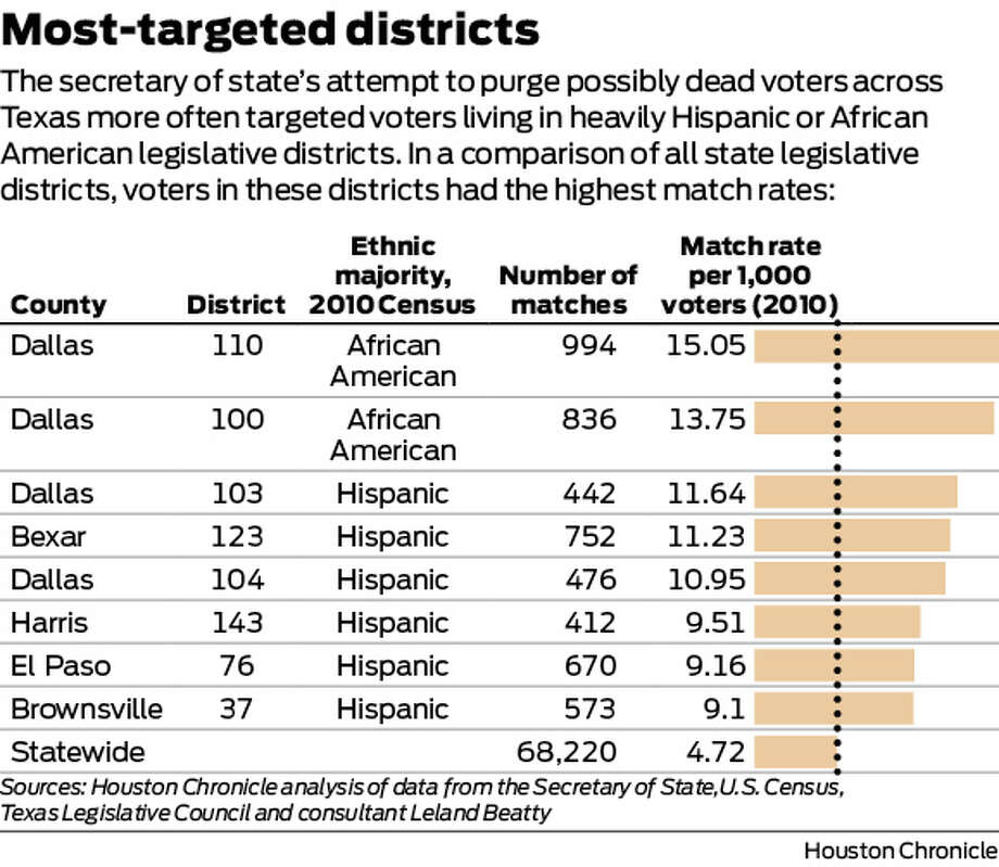 The secretary of state's attempt to purge possibly dead voters across Texas more often targeted voters living in heavily Hispanic or African American legislative districts. In a comparison of all state legislative districts, voters in these districts had the highest match rates. Photo: Houston Chronicle