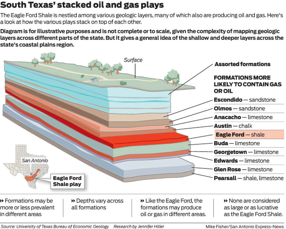 The Eagle Ford Shale is nestled among various geologic layers, many of which also are producing oil and gas. Here's a look at how the various plays stack on top of each other. Photo: Mike Fisher